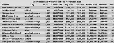12-14 winnipeasukee waterfront sales