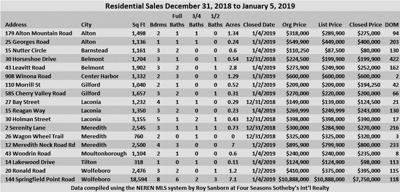 01-11 Sanborn Chart Dec 31, 2018