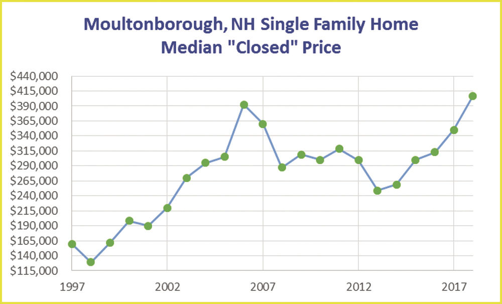 03-15 RE MoultonboroughPrices