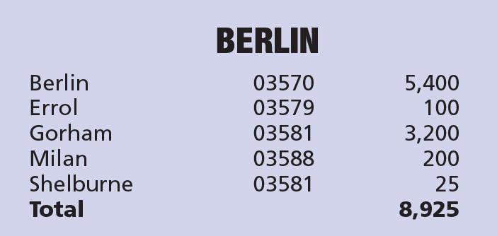 Berlin Circulation