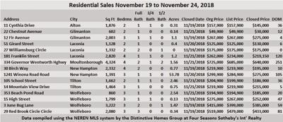 11-30 Sanborn Chart.