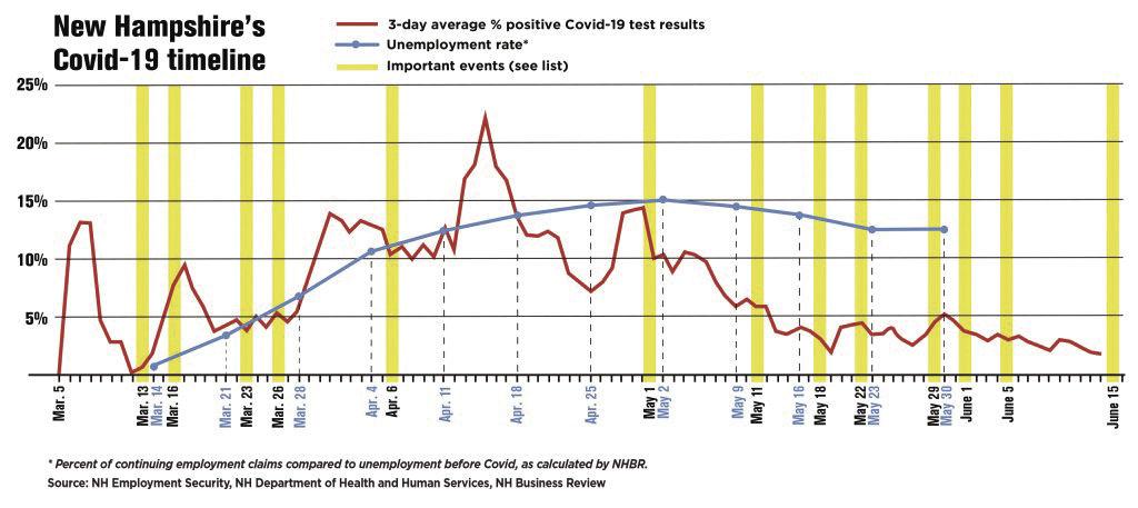 Coronavirus timeline data