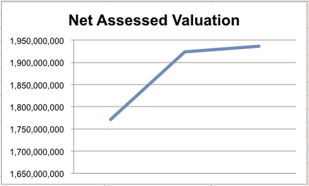 11-23 Meredith Valuation