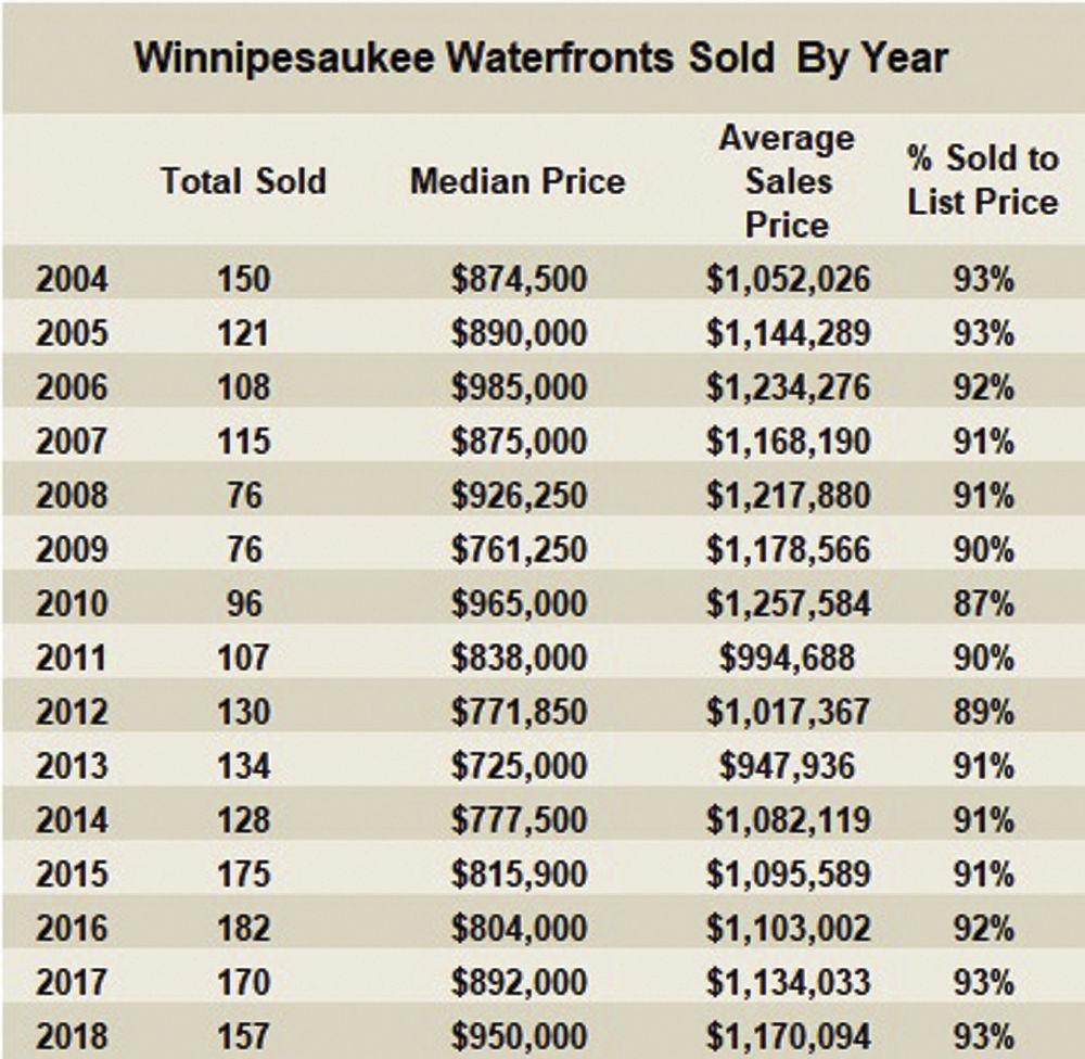01-18 2004-2018 winni sales