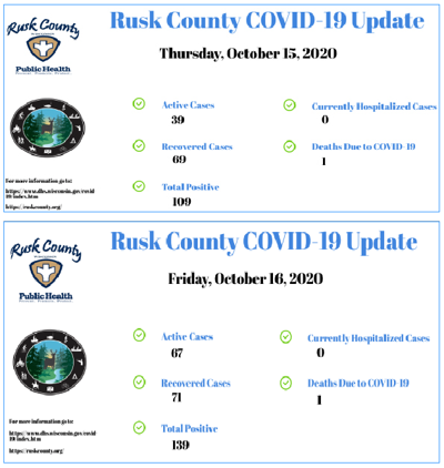 Rusk County COVID report on Friday, Oct. 16, 2020