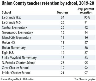 Union County teacher retention rates