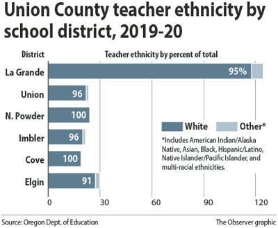 Teacher ethnicity totals