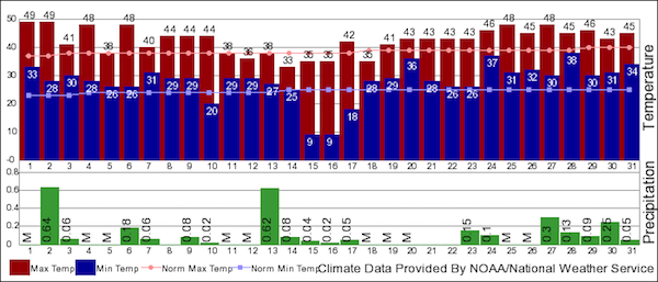 Climate graph.png