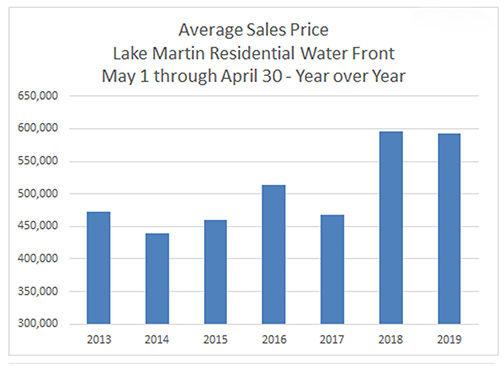 Average sales price 0619 Lake