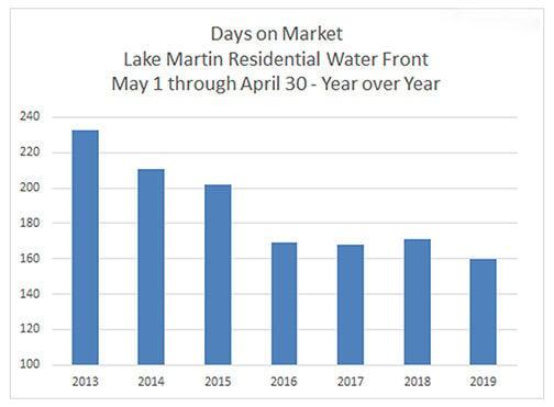 Days on market 0619 Lake