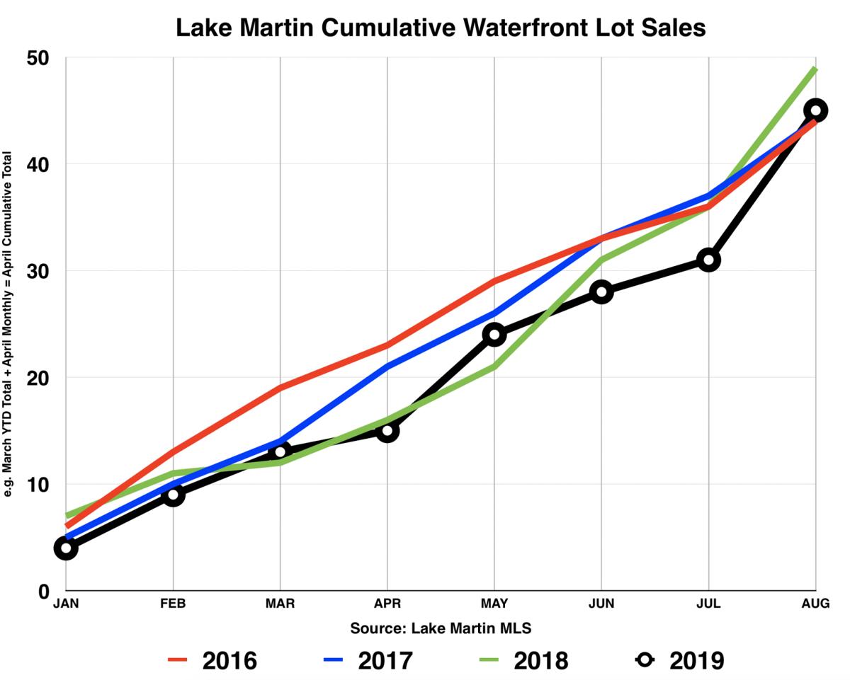 Lot sales August 2019