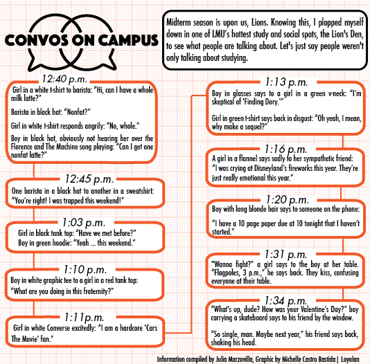 Convos on Campus: Listening in the Den   Opinion   laloyolan com