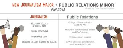 Requirements for journalism major and PR minor