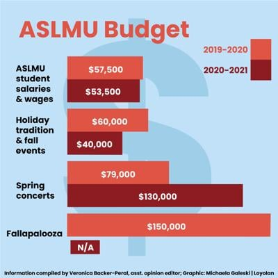 ASLMU Budget OpGraphic