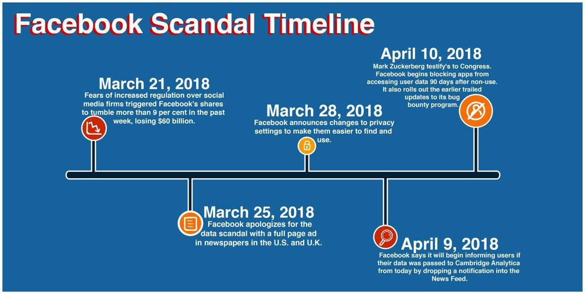 facebook u0026 39 s cambridge analytica data scandal
