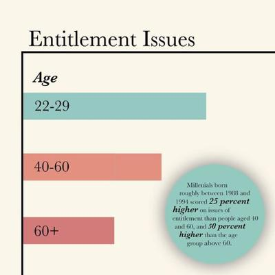 Statistics on Entitlement