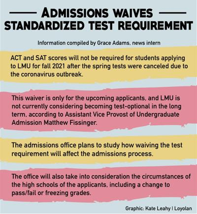 Standardized testing waived