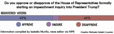 impeachment graphic