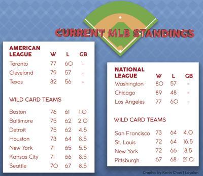 Major League Baseball Postseason Predictions Baseball Laloyolancom