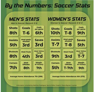 By the Numbers: Soccer Stats | Sports | laloyolan com
