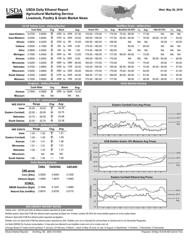 USDA Daily Ethanol Report - 6/2/18