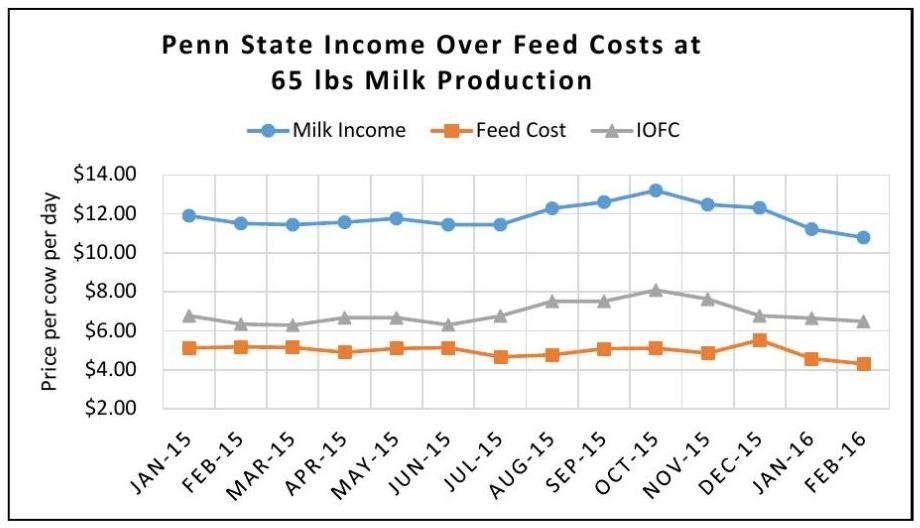 Penn State Income Over Feed Costs at 65 lbs Milk Production Milk Income