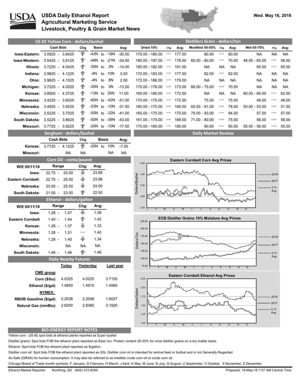 USDA Daily Ethanol Report - 5/19/18