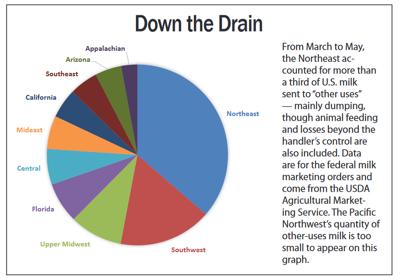 milk-dump-graph.png