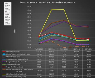 Lancaster County Livestock Markets - 9/30/16