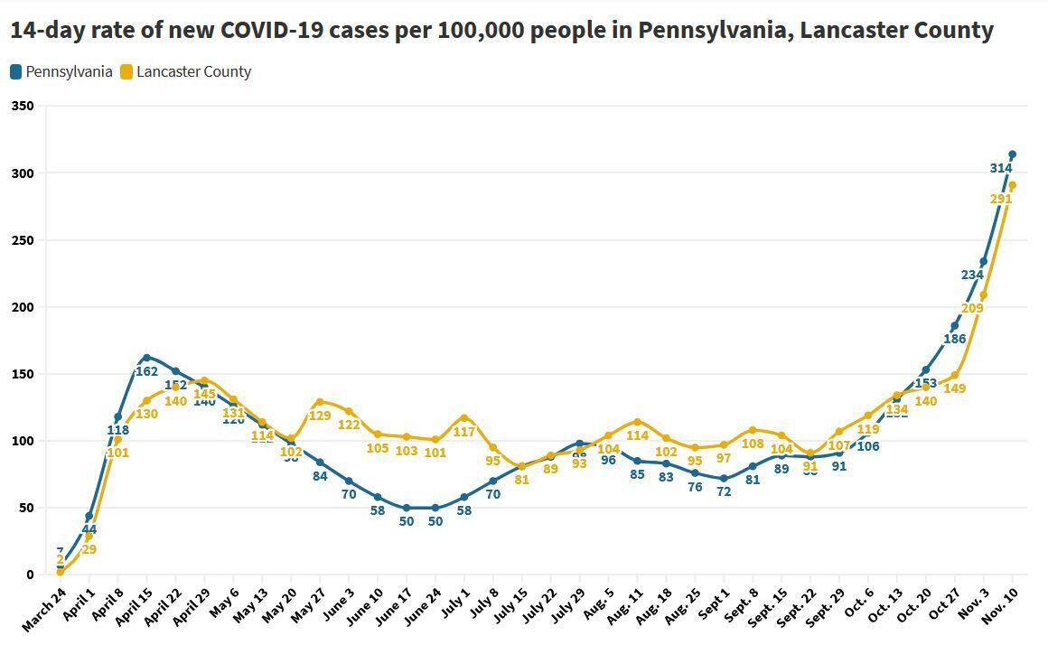 Trend chart of new coronavirus cases in Pennsylvania and Lancaster County through Nov. 10