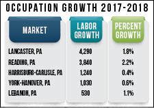 Occupation Growth