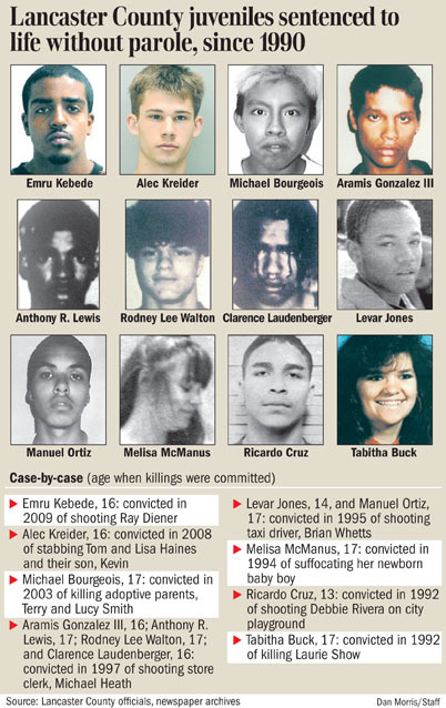 the history of the execution of juveniles since 1642 Essay on should the death penalty apply to juvenile  have been executed since 1973, their date and place of execution,  granger execution in 1642 and.