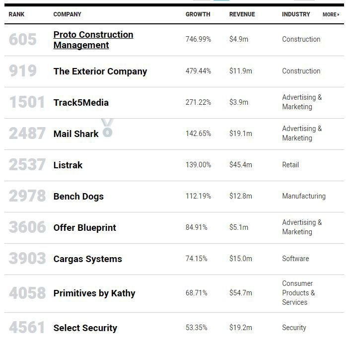 10 lancaster area firms make inc 5000 list of fastest growing this screenshot shows the listing of lancaster area firms that made the 2017 inc 5000 list of fastest growing companies malvernweather Choice Image