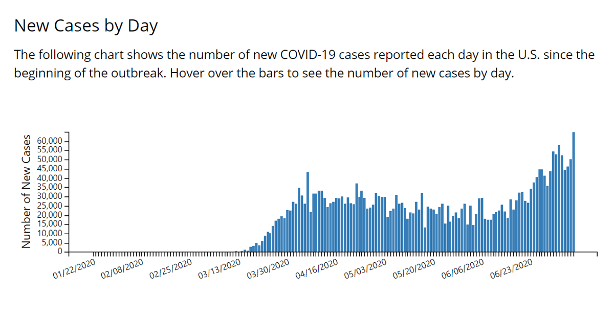 u.s. new covid-19 cases by day through July 8, 2020