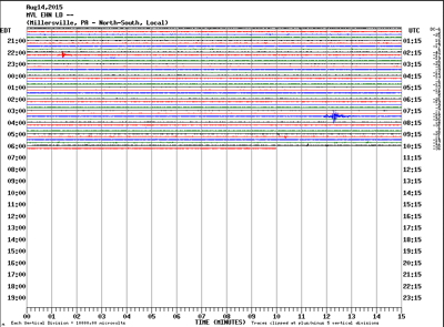 Seismograph printout  - Millersville