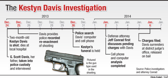 D.A. gives look inside baby-death investigation