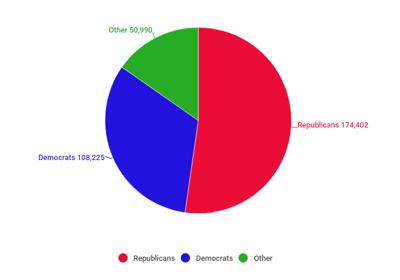 Voter registration pie chart