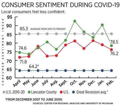 consumer sentiment feb