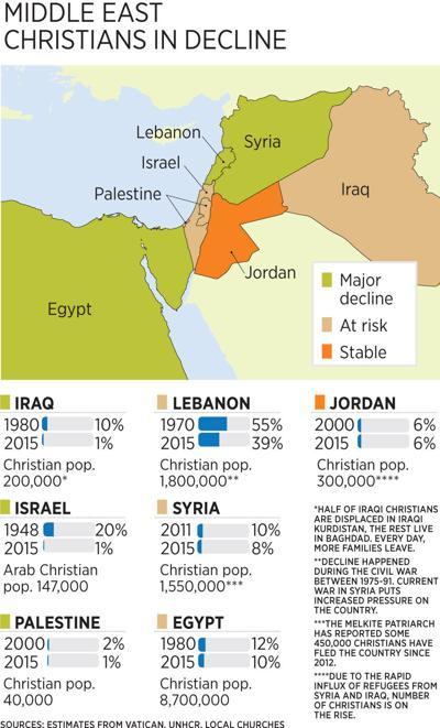Christian decline in Mideast