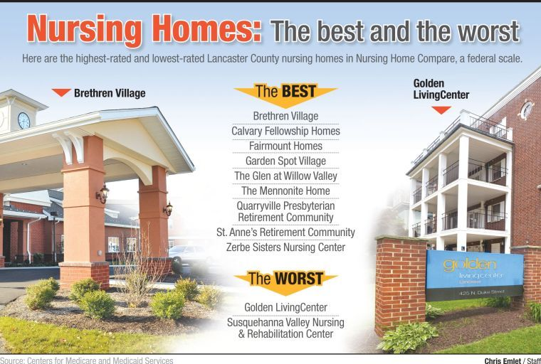 2014 Nursing Home Ratings Chart/best And Worst