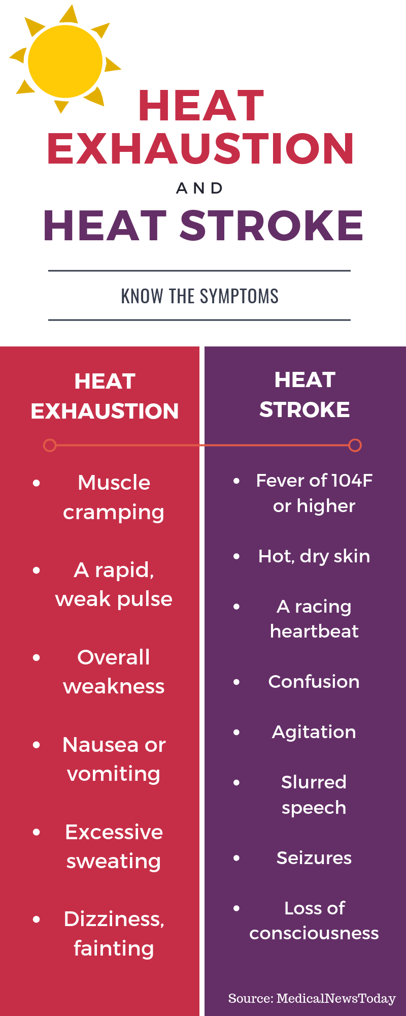 heat exhaustion infographic