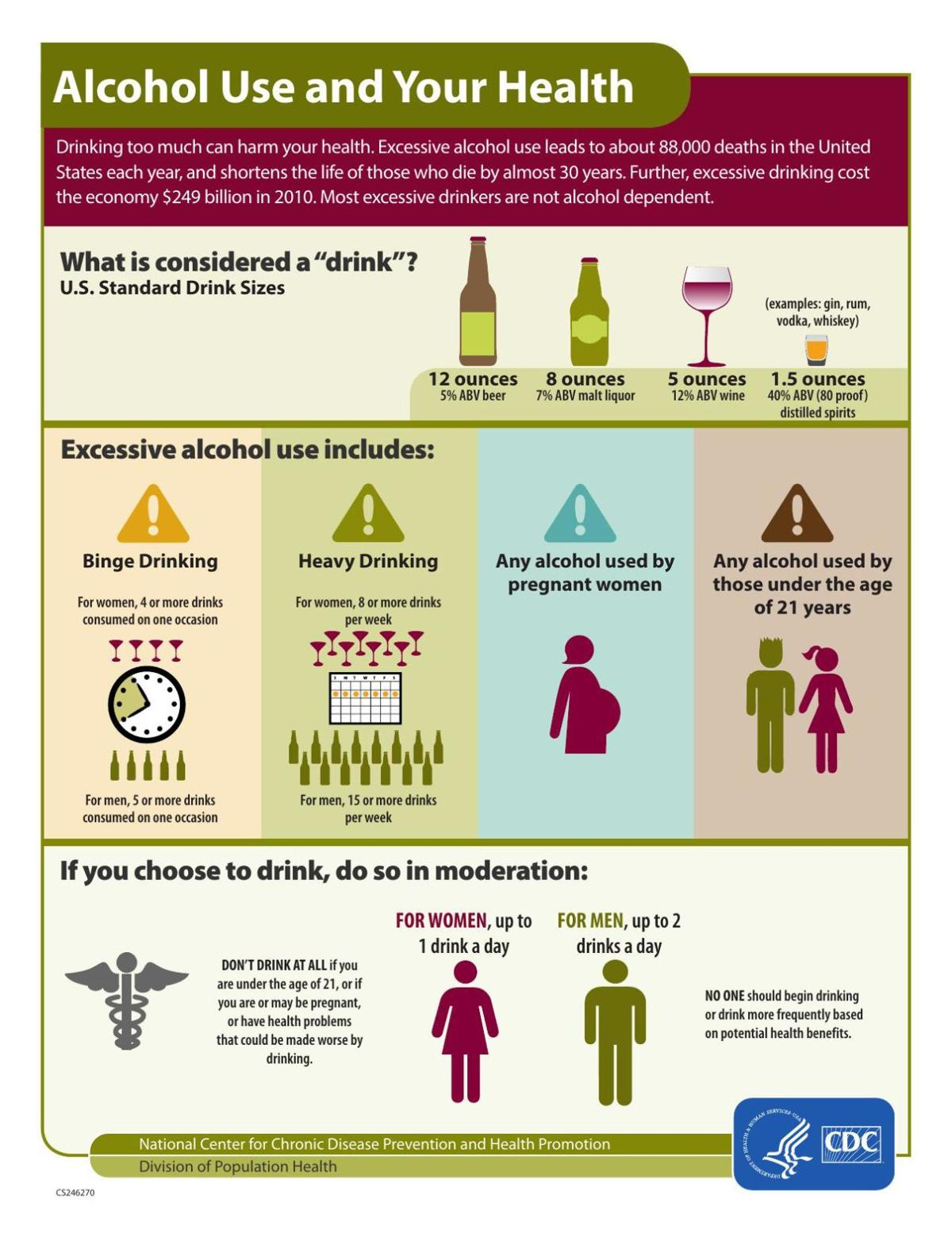Alcohol Use and Your Health