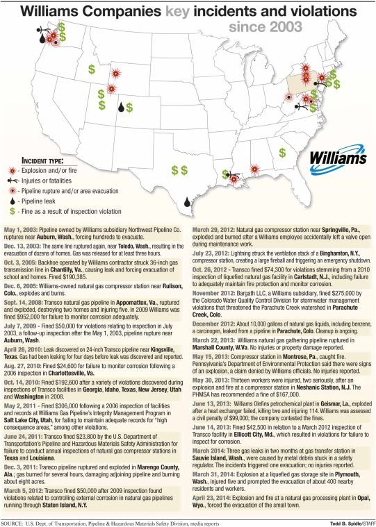 Williams key incidents and violations