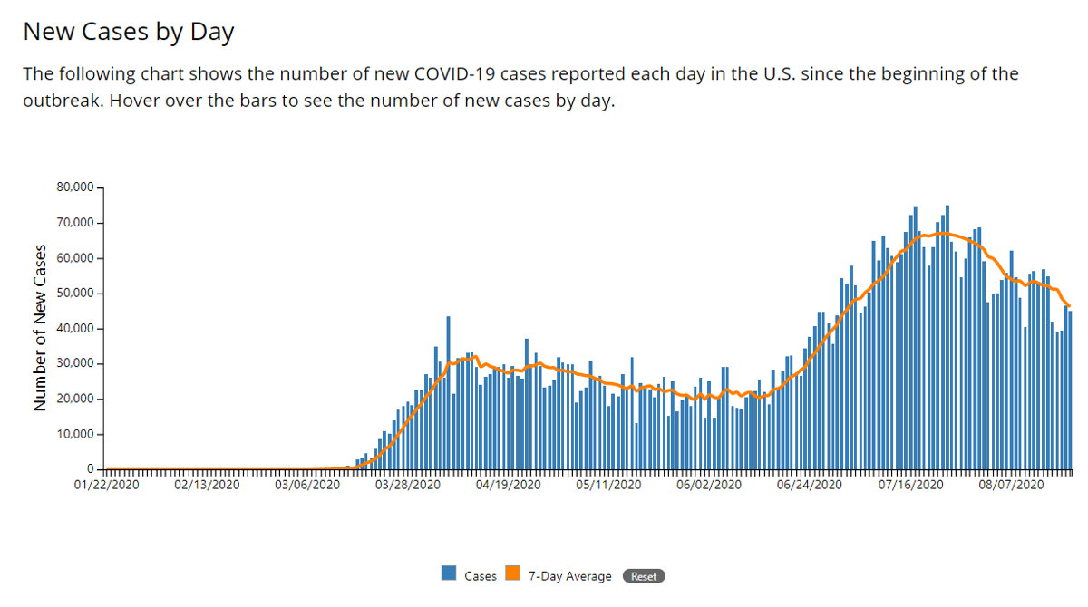 What Happened With Covid 19 A Daily Log Of U S Coronavirus Counts News Lancasteronline Com