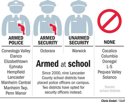 9 Lancaster County school districts have armed personnel on campus. Octorara will be the 10th.