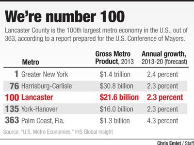 We're No. 100 - Lancaster County metro economy