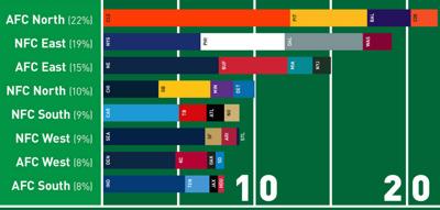 AFC North leads jersey sales | Football | lancasteronline.com