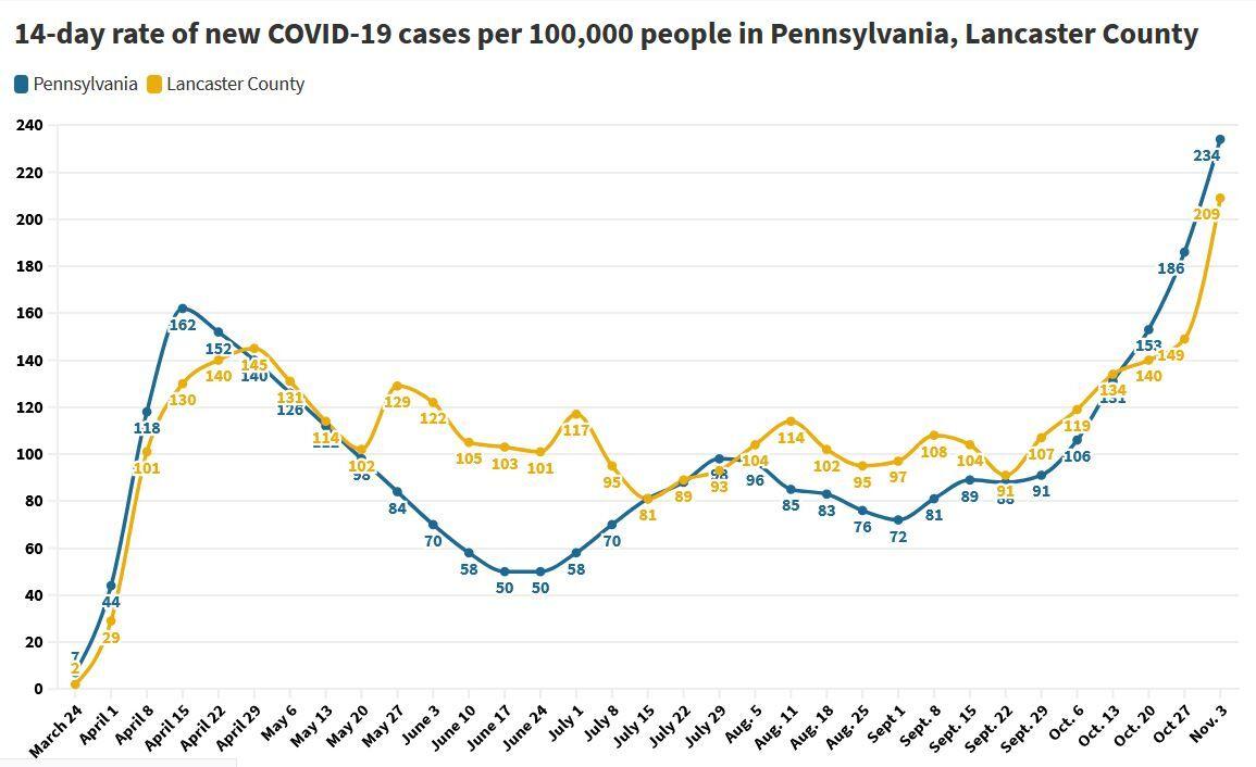 Chart of COVID-19 case rates through Nov. 3, 2020