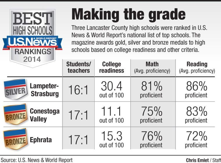 Lampeter Strasburg Makes List Of Best High Schools In The State