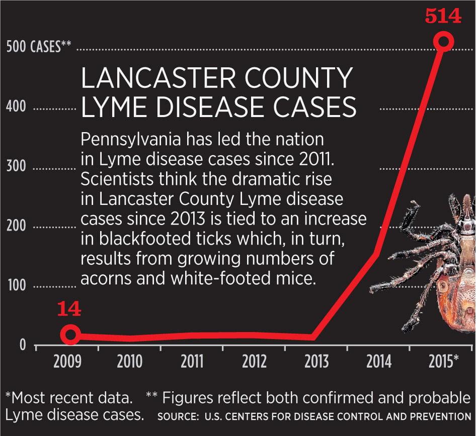 Lyme_Disease_counts_M7